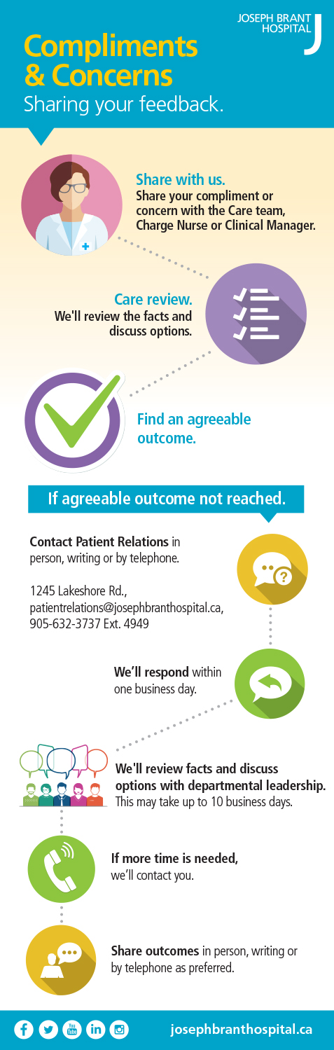 Info-graphic explaining the process of sharing your feedback (compliment or concern). Please call 905-632-3737 extension 4949 for details.